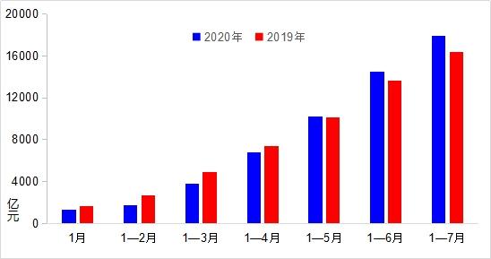 交通運輸部:7月城市內客運量已恢復七成