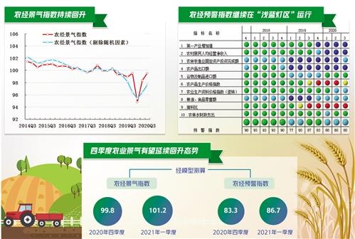 2020年三季度中经农业经济景气指数报告显示——农业经济持续向好 农民收入增长稳定图1