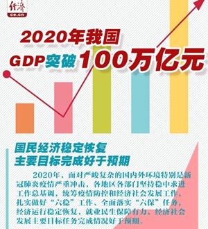 2020年我国GDP突破100万亿元 国民经济稳定恢复 主要目标完成好于预期