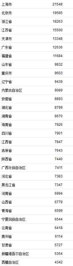 一季度居民收入榜公布 上海人均可支配收入超2万元居首