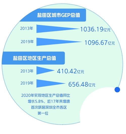 探索GEP核算:深圳渐入佳境 绿色指挥棒发挥作用