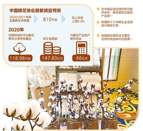 棉花期貨助中國棉業高質量發展