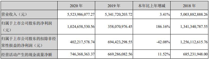 """赣锋锂业2020年净利润同比增长186% 亮眼业绩背后暗藏""""隐疾"""""""