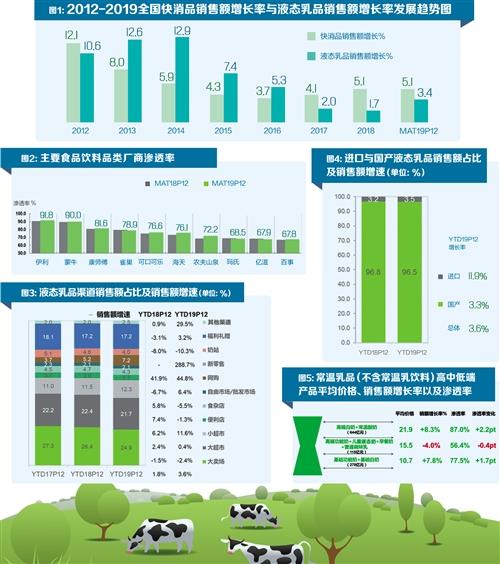 乳品消费信心提振 液态乳品消费增长