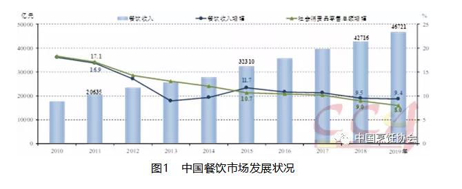中烹协:2020年餐饮市场规模有望升至5万亿