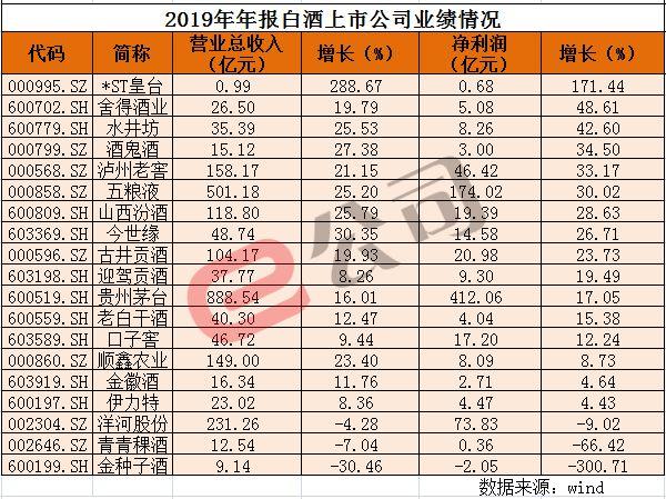 """白酒行业分化加剧:茅台新高不断 二锅头却""""忧虑""""了"""
