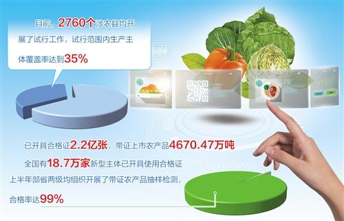 农产品合格证制度加快落地