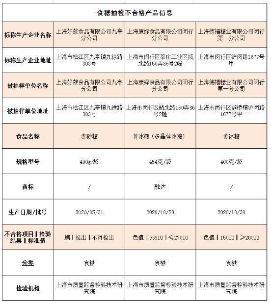赤砂糖被检出含螨 上海通报3批次糖抽检不合格