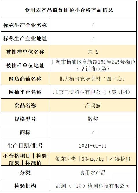 上海1批次洋鸡蛋被检出氟苯尼考 长期食用或影响健康