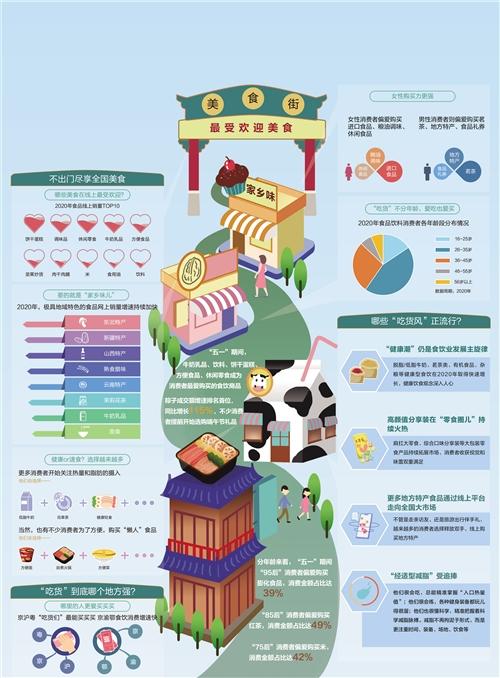 """""""舌尖""""消费日趋多元 饮食产业得到快速发展"""
