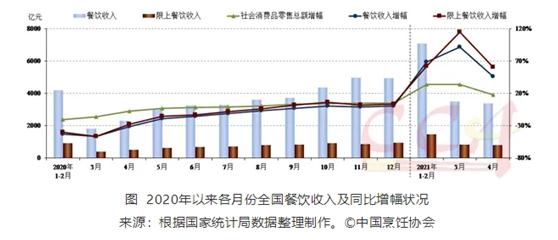 企业恢复动力强劲 4月全国餐饮收入3377亿元同比增长46.4%