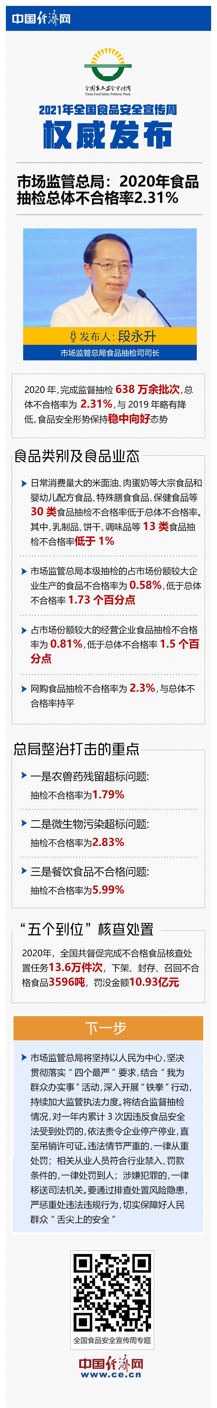 【图解】市场监管总局:2020年食品抽检总体不合格率2.31%