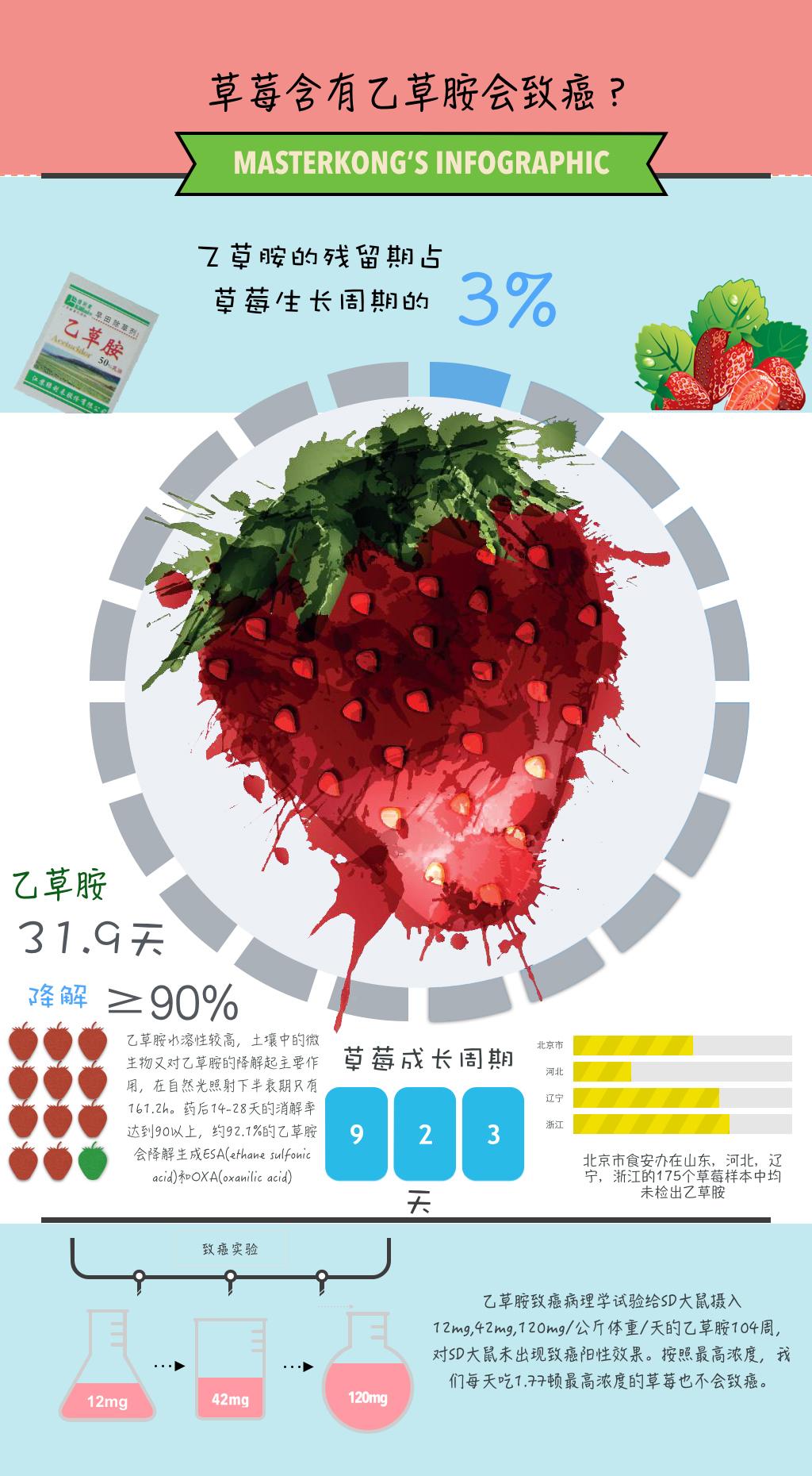 草莓不致癌.jpg
