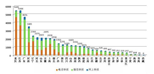 """5月全国""""12369""""环保举报环比上升7.7%  重庆江苏广东等地举报总量居前"""
