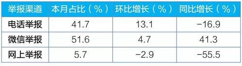 5月上海湖北大气污染举报占比较高  超全国平均水平约18个百分点
