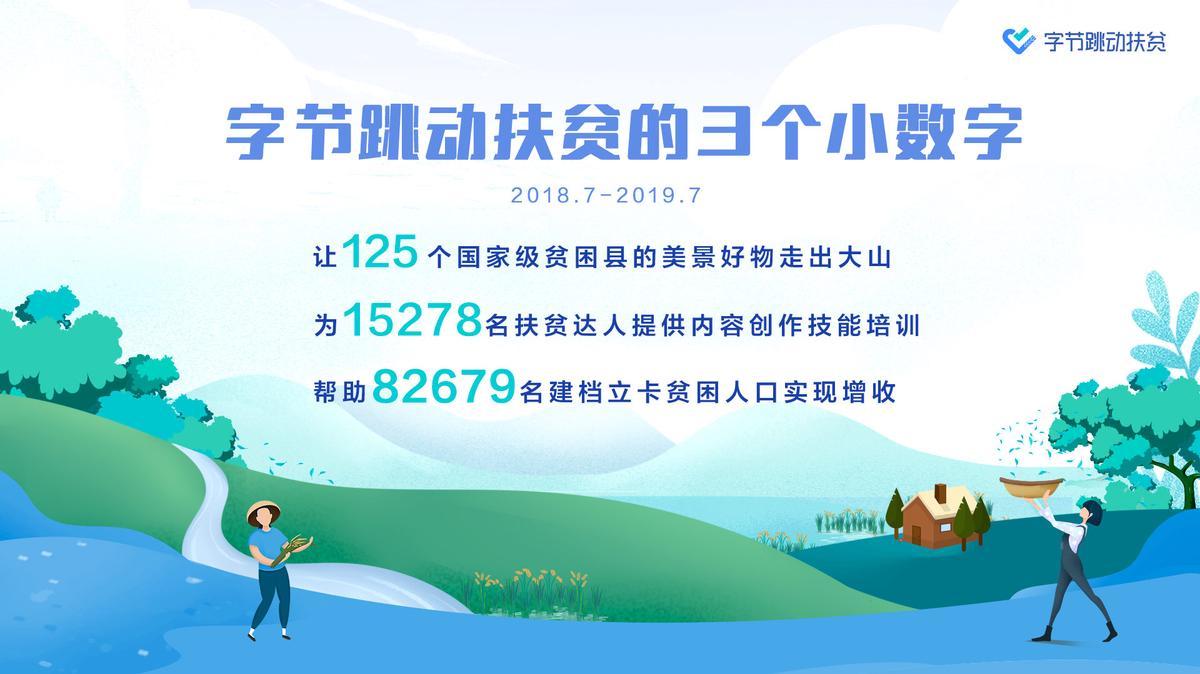 """字节跳动扶贫获""""北京市扶贫协作奖"""",一年帮助8万贫困人口增收"""