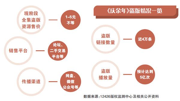 《庆余年》是怎么被盗版的 涉嫌构成刑事犯罪、侵犯著作权罪、侵犯商业秘密罪