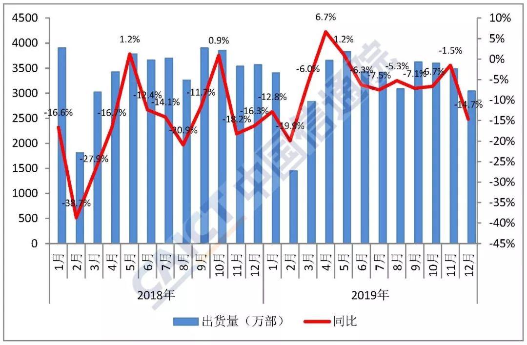 2019年12月国内手机市场运行分析报告 国内手机出货量同比下降6.2%