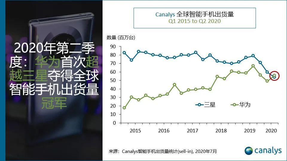 Canalys:华为二季度手机出货量首超三星居全球第一