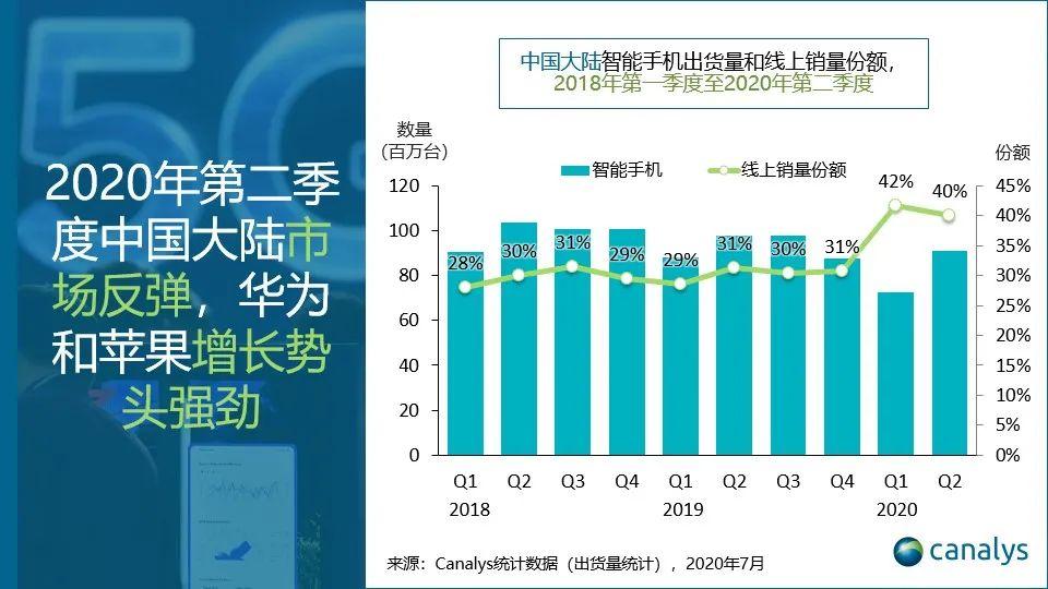 Canalys:2020年第二季度中国智能手机市场复苏 华为苹果增长势头强劲
