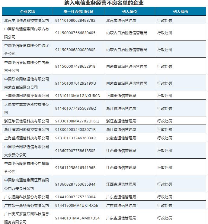 28家企业被纳入电信业务经营不良名单 移动、联通、电信均有上榜