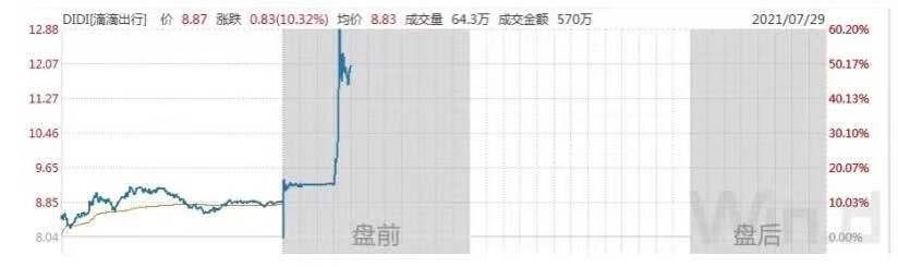 《【天游平台网】上市不到一月,滴滴私有化?盘前暴涨,公司紧急回应》