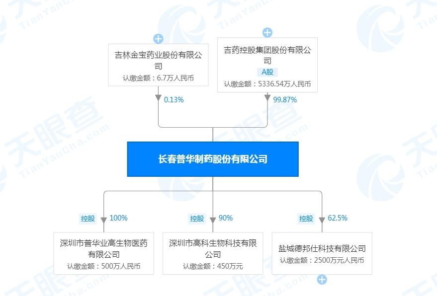 泄露吉药控股内幕信息 普华制药总经理被罚5万