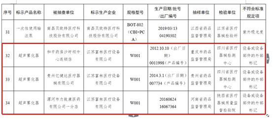 江苏富林医疗超声雾化器抽检不合格 曾多次因产品不合格被处罚