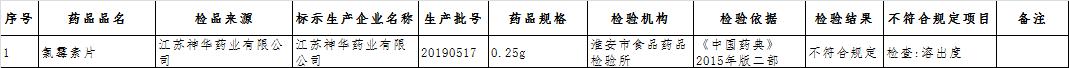 神华药业生产销售不合格氯霉素片被罚 曾因安全事故被列入黑名单