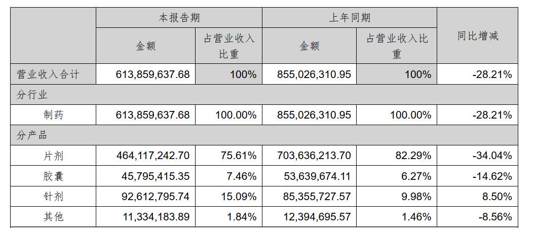 天津力生制药上半年净利润下降36.34%
