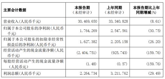 消息:王老吉卖不动 白云山上半年业绩下降