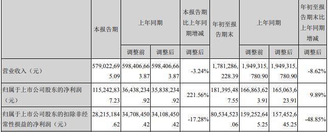 爾康制藥自釀苦果:財務造假賠付8100余萬 實控人帥放文質押比例97.66%
