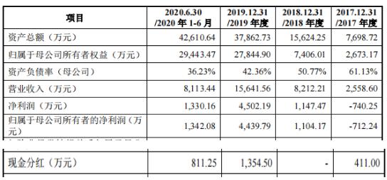 """百诚医药转战创业板:超七成子公司去年亏损 参股公司""""资金占用""""问题被问询"""
