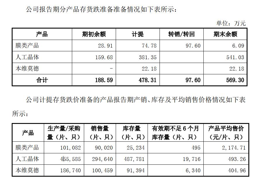 冠昊生物:核心产品ICP、本维莫德库存增加 存货周转率下滑