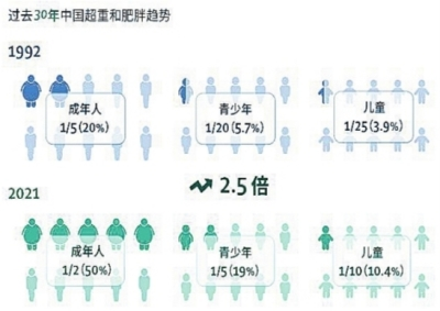 """权威医学期刊《柳叶刀》发文分析 中国人为何成了世界第一""""胖"""""""