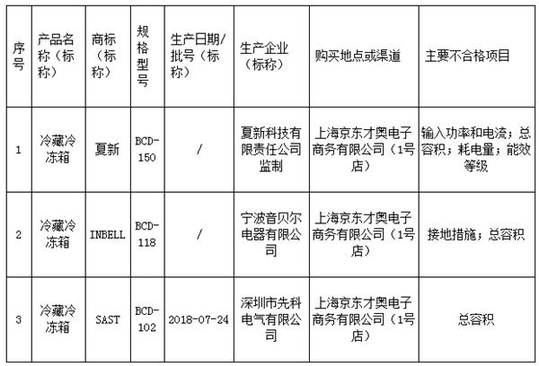 上海市家用电冰箱产品质量监督抽查不合格产品