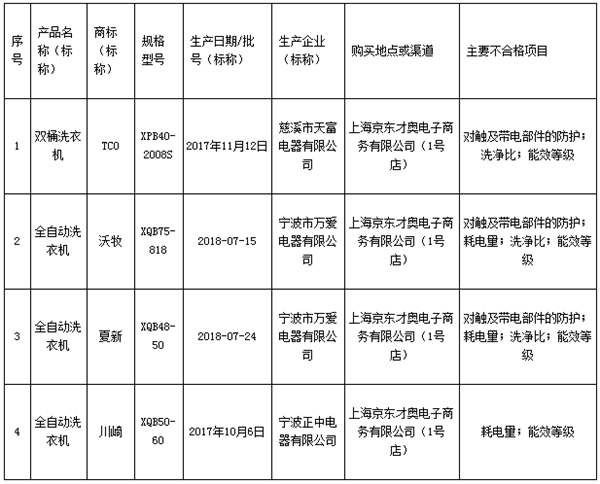 上海市家用电动洗衣机产品质量监督抽查不合格产品