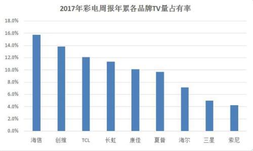 中怡康2017年度周报统计数据