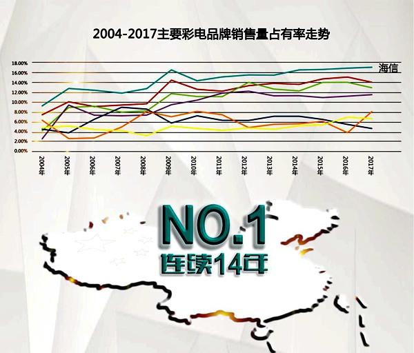中怡康:海信电视连续14年中国市场第一