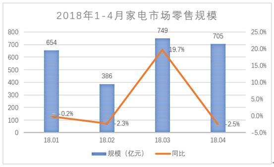 线下体验+线上购买模式成形 共促家电线上市场持续增长