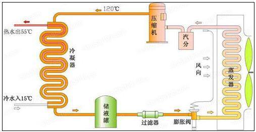 中央空调节能原理