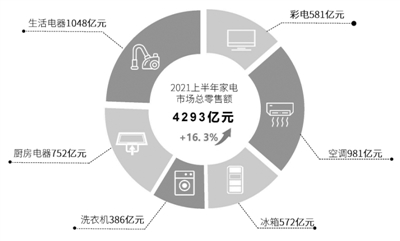 上半年我国家电市场零售额同比增长16.3%