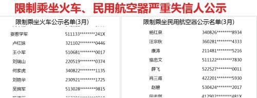 3月失信名单:新增533人限乘火车 692人限乘飞机