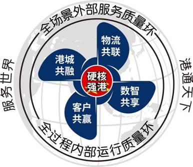 图8 宁波舟山港质量管理模型图(1)