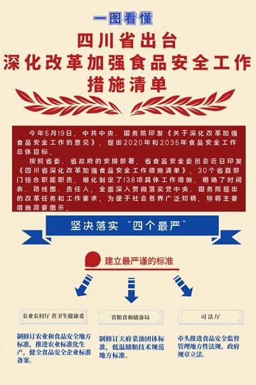 一图看懂!四川省出台《深化改革加强食品安全工作措施清单》