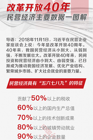 改革开放40年 民营经济主要数据一图解