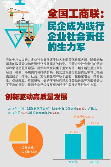全国工商联:民企成为践行企业社会责任的生力军