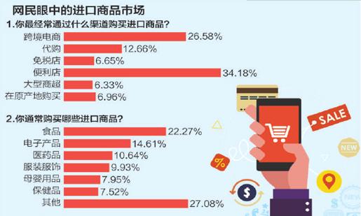 中国已成为世界第二大货物和服务贸易进口国