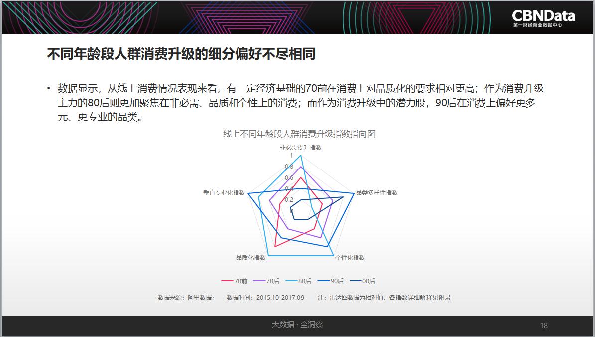 CBNData发布《2017中国互联网消费生态大数据报告》:消费升级正改变着人、数据、商业