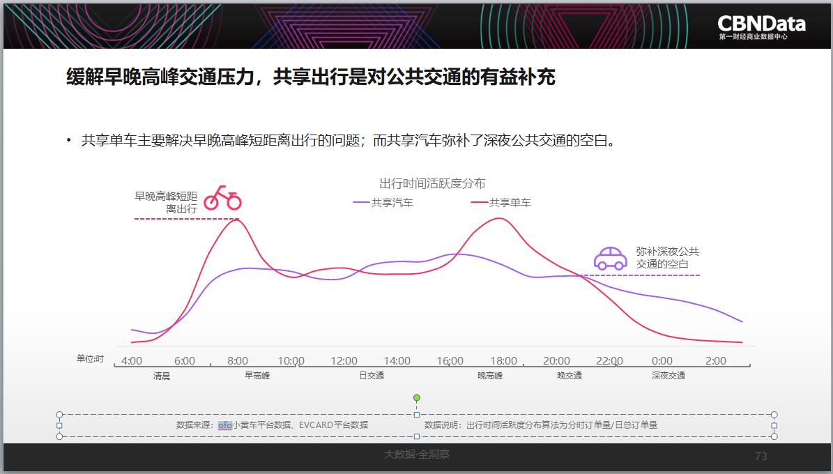 便利出行的同时,共享出行也在助力低碳环保。以北京为例,2016年日均通勤中31.9%为私家车出行。经测算,平均每次产生的碳排放量为1.3kg;如用共享汽车代替私家车,可以将碳排放减少77%,环保优势明显。数据显示,近年来,共享汽车的出行方式为上海减少了13036辆私家车,平均每辆共享汽车可替代2.48辆私家车。
